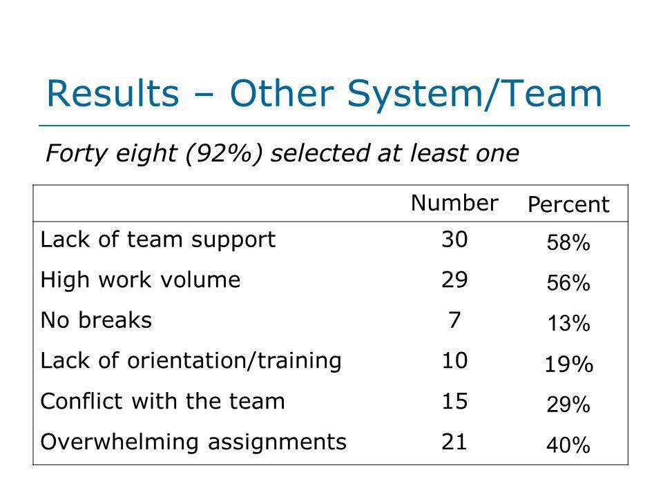 Results – Other System/Team