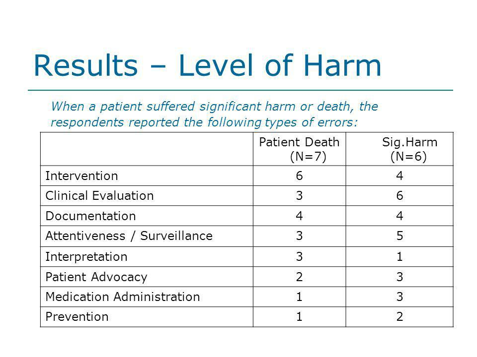 Results – Level of Harm When a patient suffered significant harm or death, the respondents reported the following types of errors: