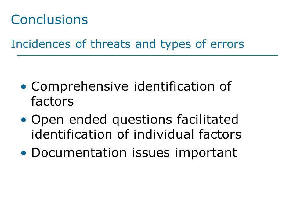 Conclusions Incidences of threats and types of errors