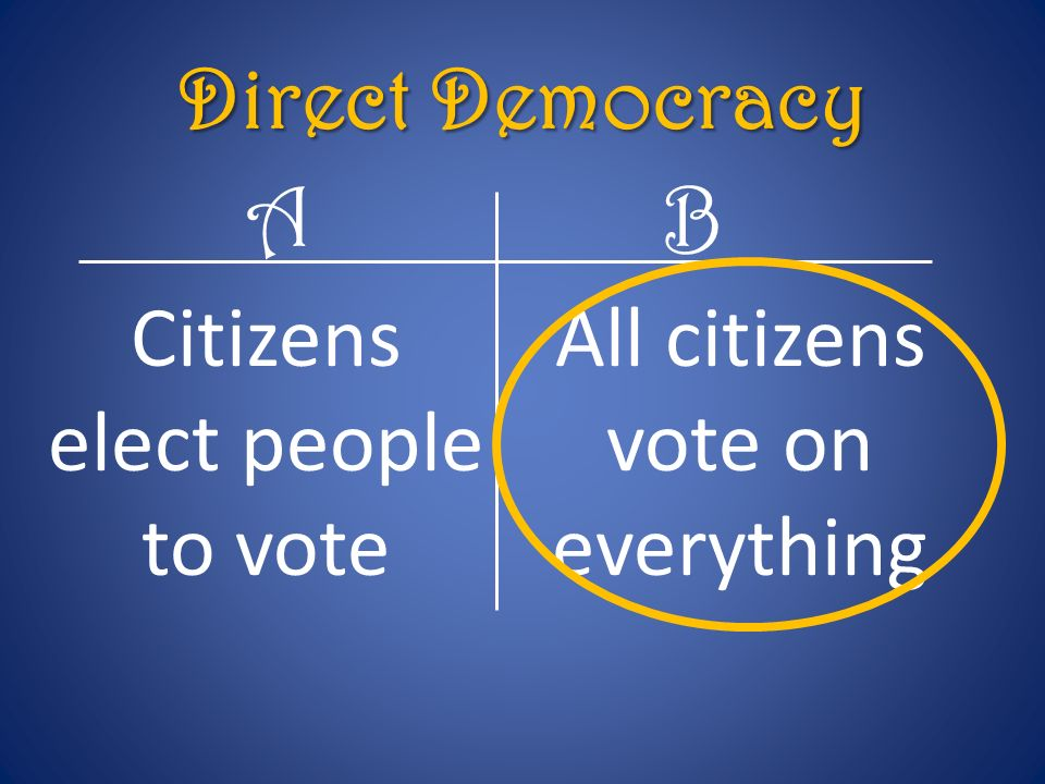Citizens elect people to vote All citizens vote on everything