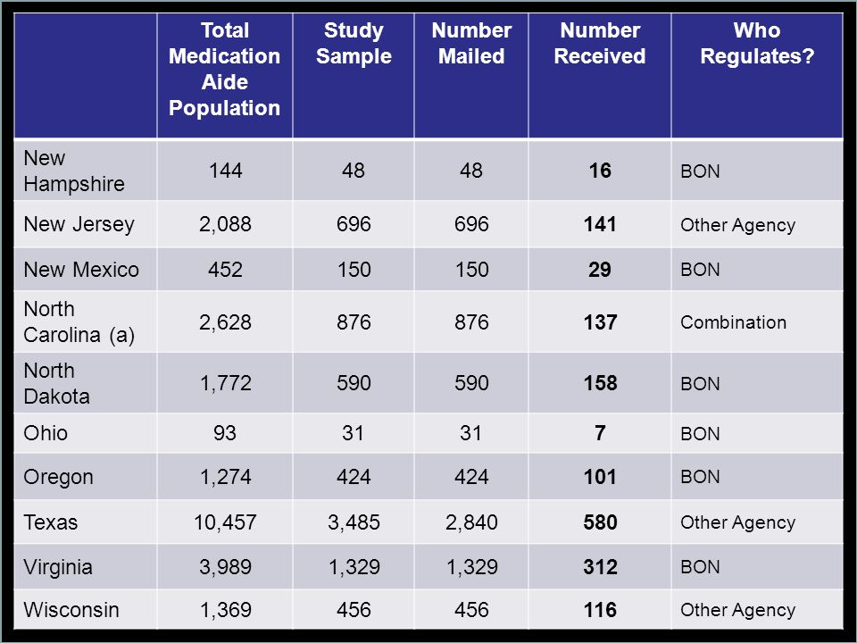 Total Medication Aide Population