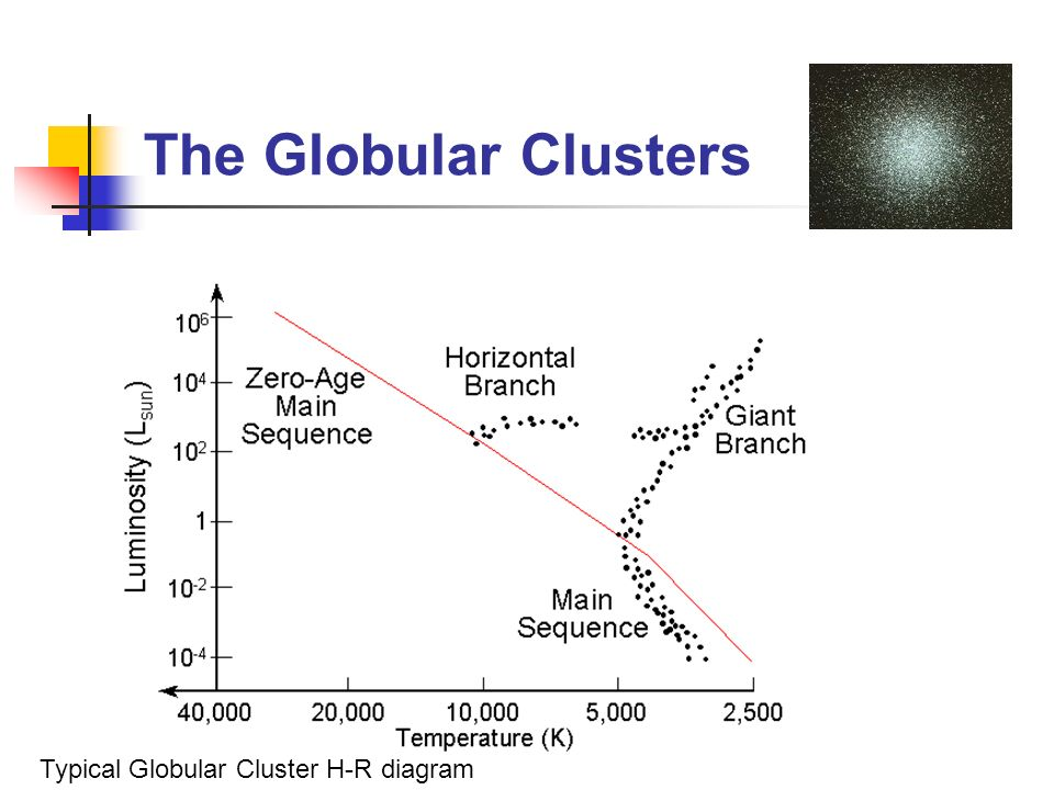 How Old Is The Universe Here Are Some Of Methods Ppt Video. 18 The Globular Clusters Typical Cluster Hr Diagram. Worksheet. H R Diagram Worksheet Answer Key At Clickcart.co