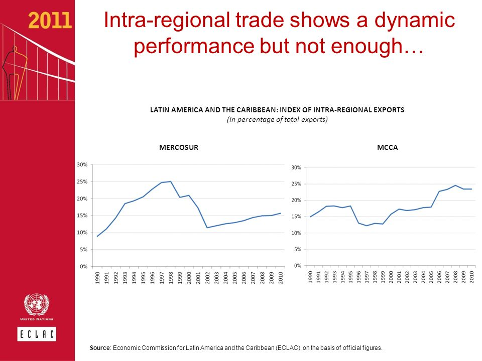 Intra-regional trade shows a dynamic performance but not enough…