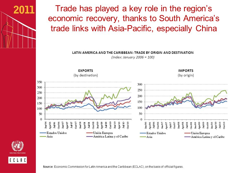 LATIN AMERICA AND THE CARIBBEAN: TRADE BY ORIGIN AND DESTINATION