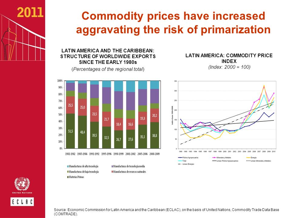 Commodity prices have increased aggravating the risk of primarization