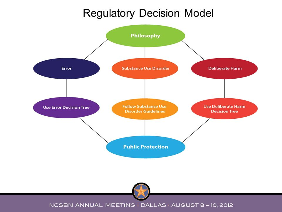 Regulatory Decision Model
