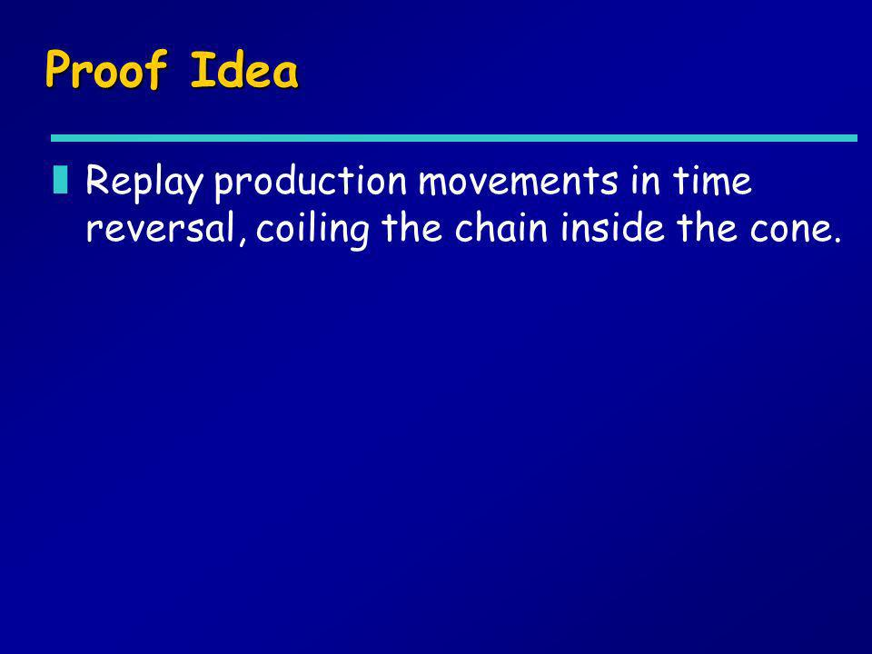 Proof Idea Replay production movements in time reversal, coiling the chain inside the cone.