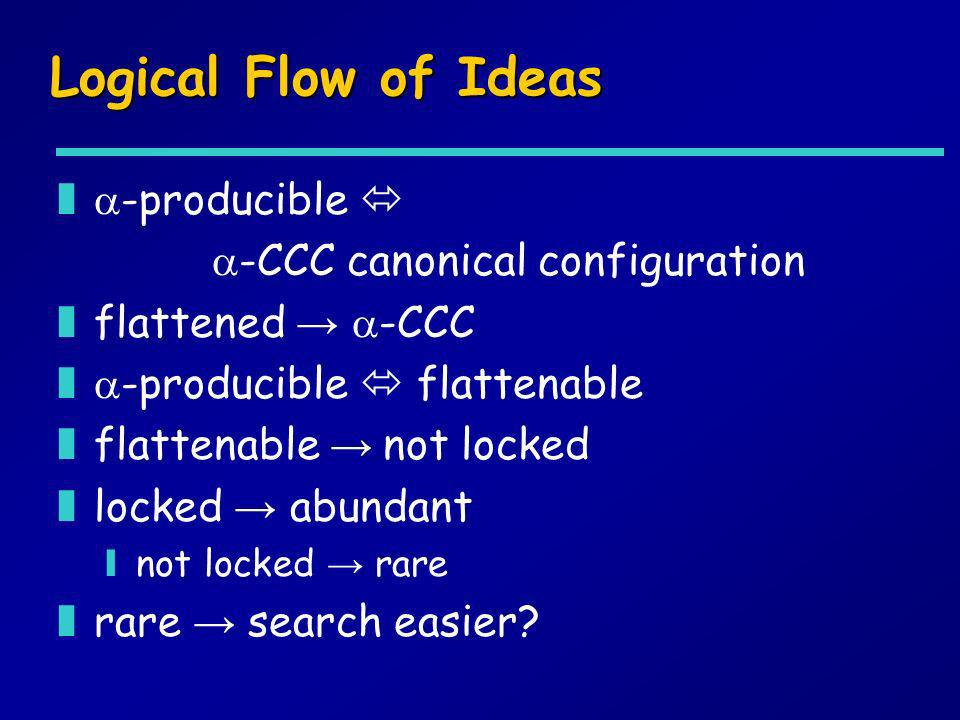 Logical Flow of Ideas -producible  -CCC canonical configuration