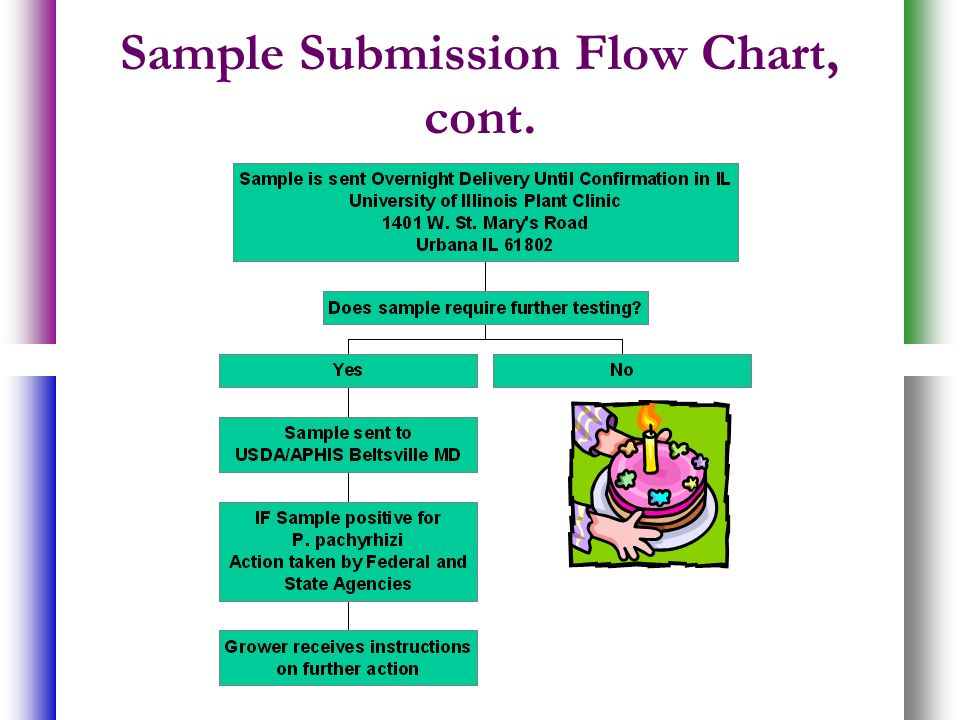 Sample Submission Flow Chart, cont.