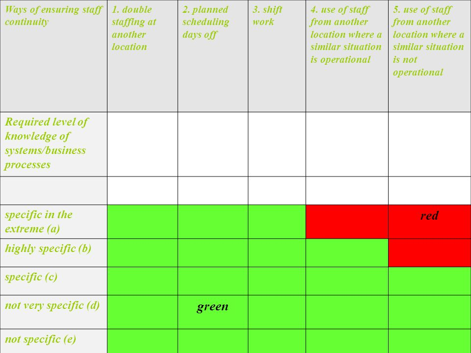 red green Required level of knowledge of systems/business processes