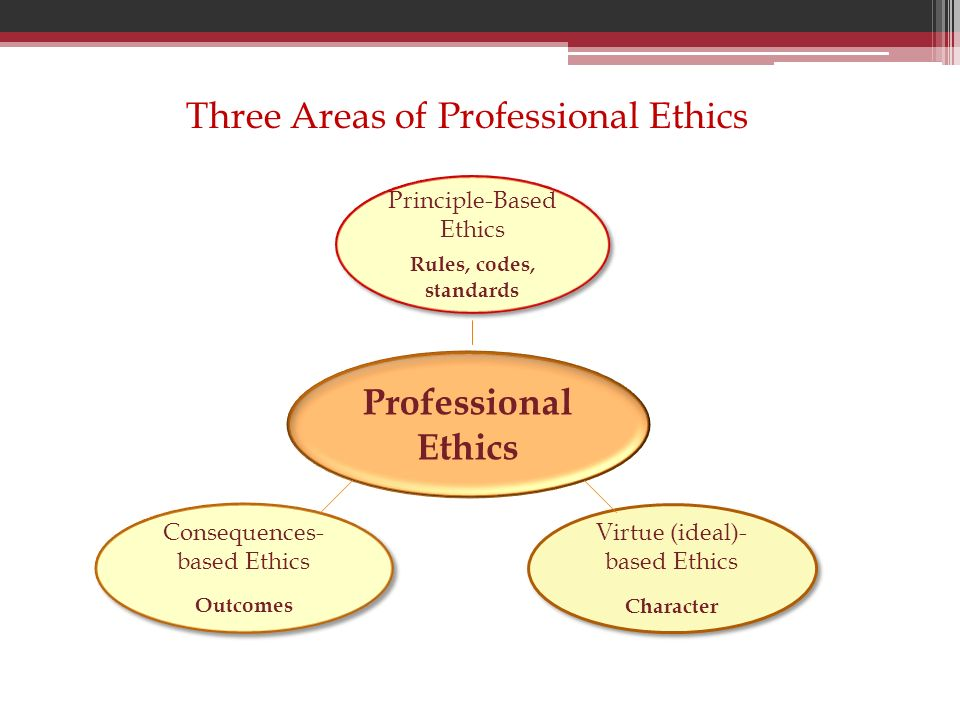 Three Areas of Professional Ethics