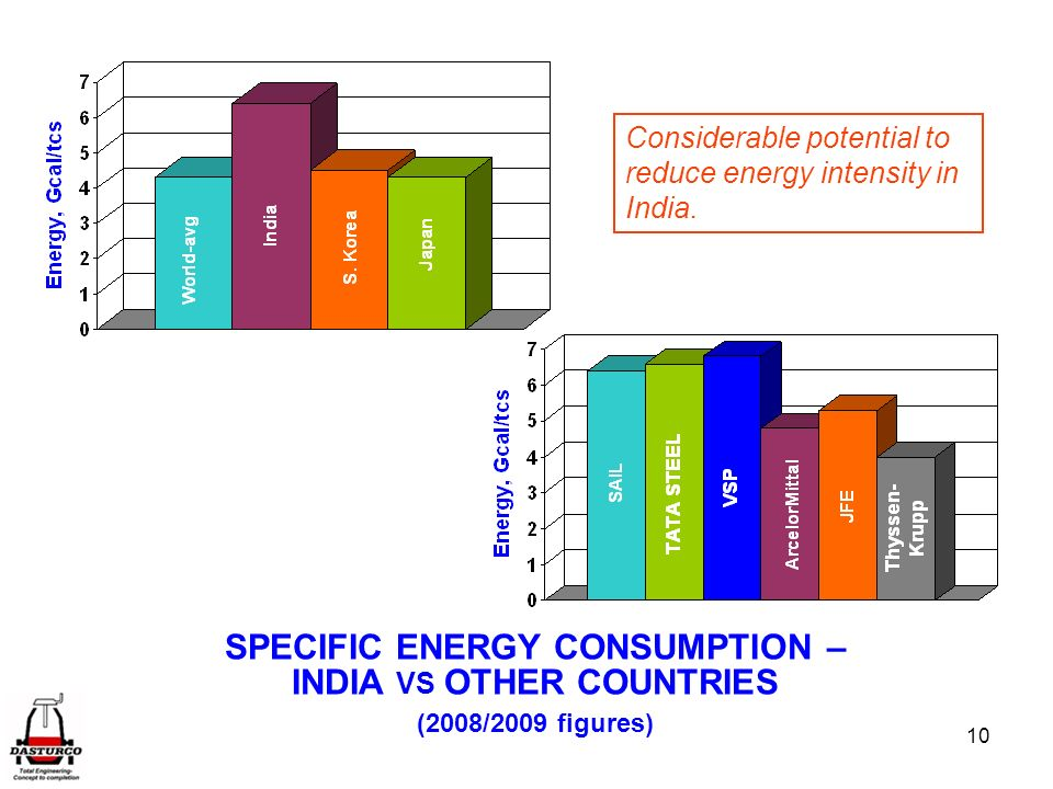 SPECIFIC ENERGY CONSUMPTION – INDIA VS OTHER COUNTRIES
