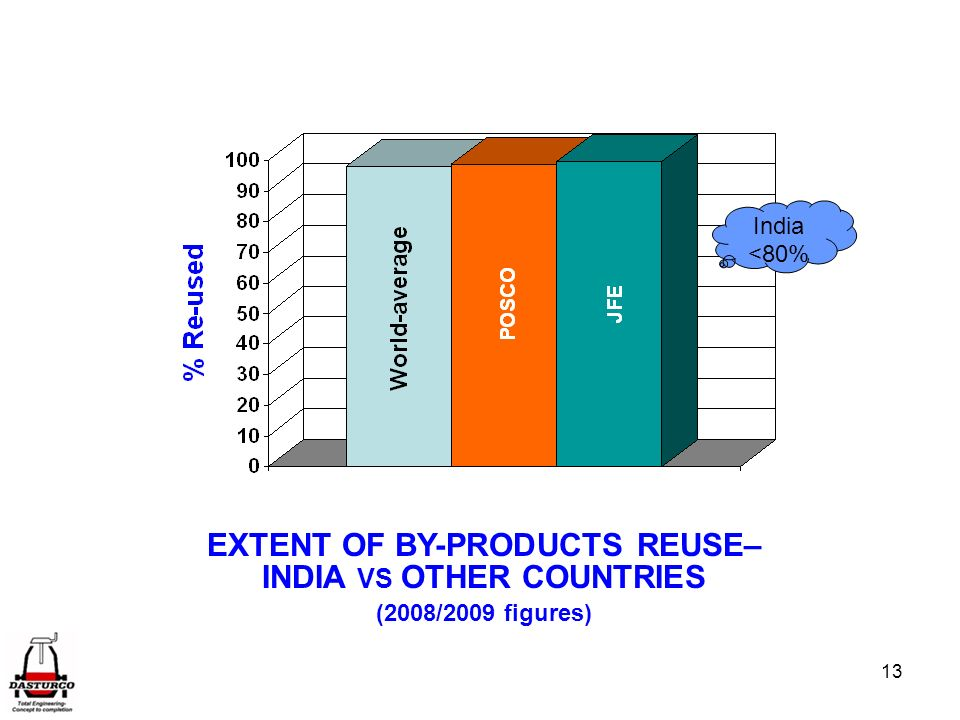 EXTENT OF BY-PRODUCTS REUSE– INDIA VS OTHER COUNTRIES