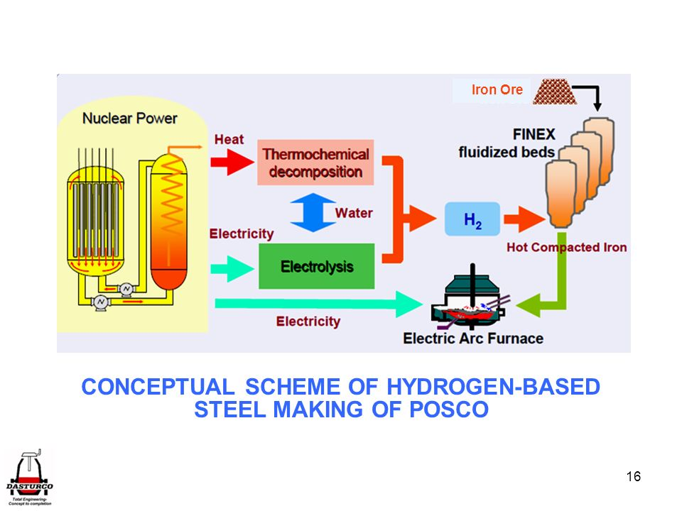CONCEPTUAL SCHEME OF HYDROGEN-BASED