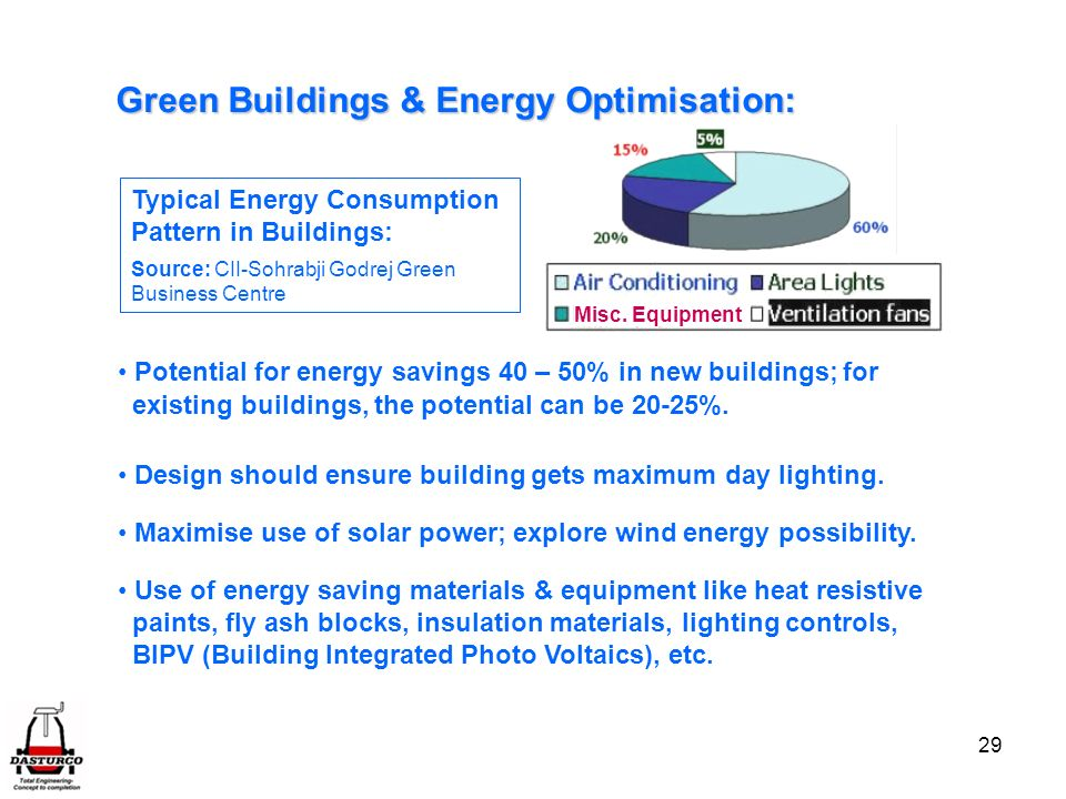 Green Buildings & Energy Optimisation: