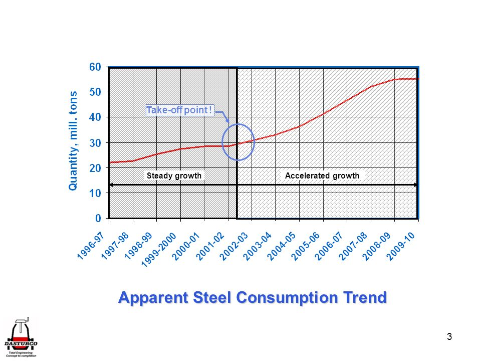 Apparent Steel Consumption Trend