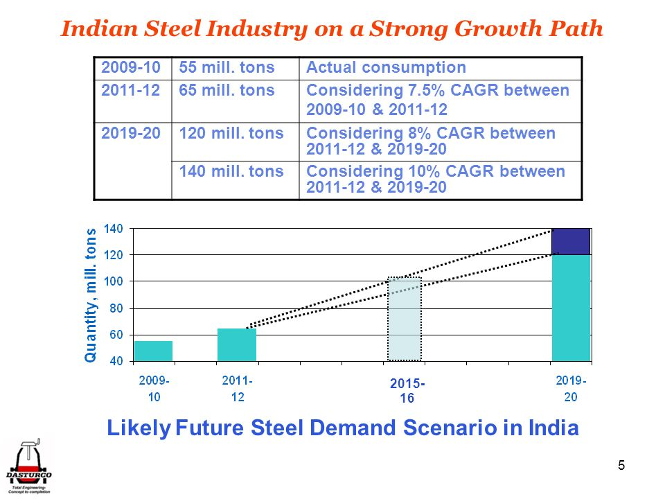 Indian Steel Industry on a Strong Growth Path