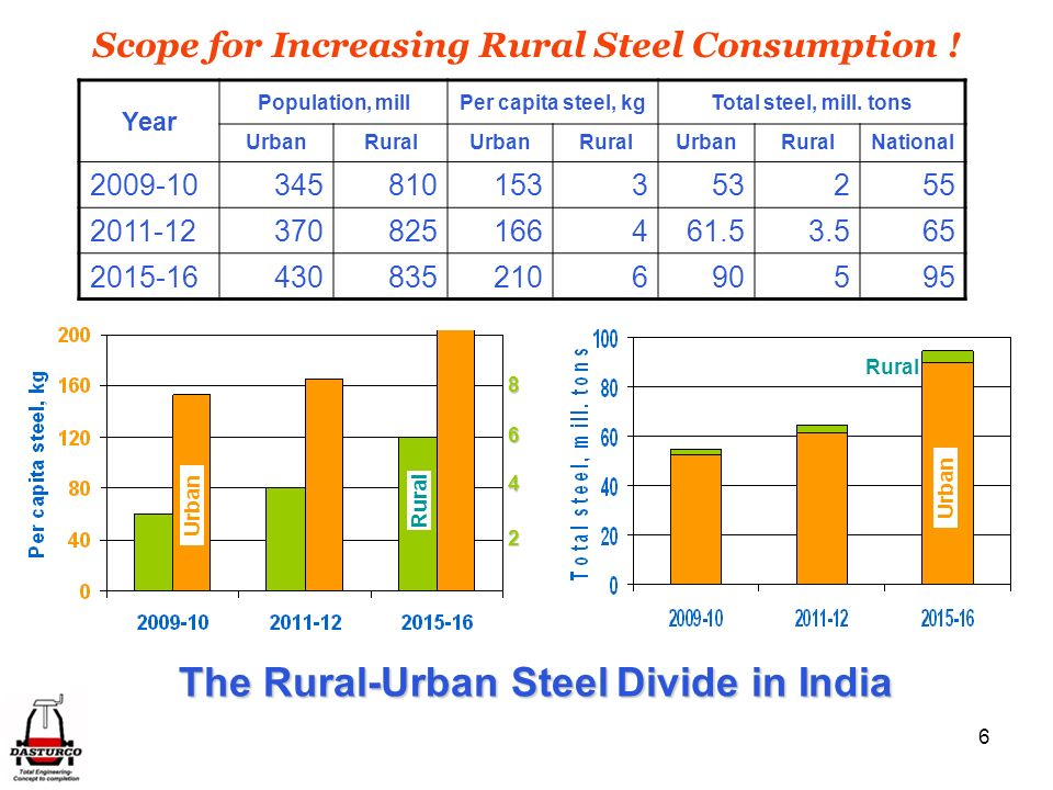 Scope for Increasing Rural Steel Consumption !