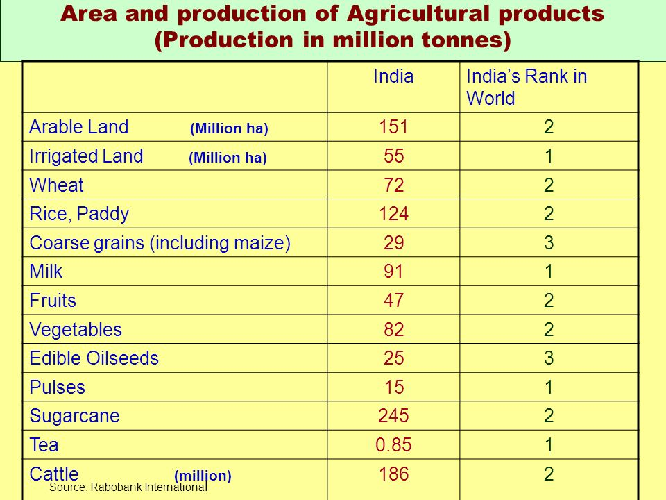 Area and production of Agricultural products (Production in million tonnes)