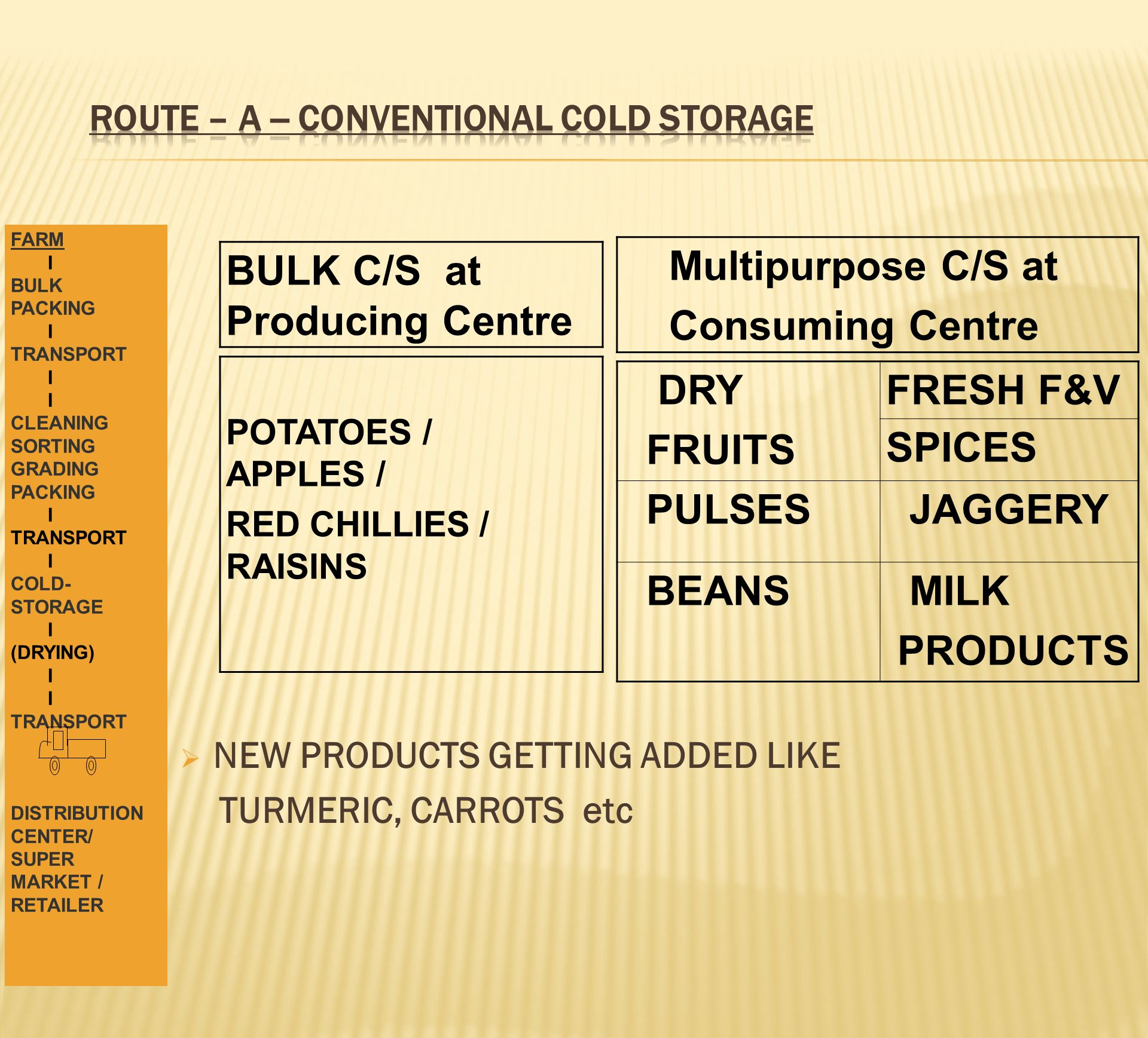 ROUTE – A -- CONVENTIONAL COLD STORAGE