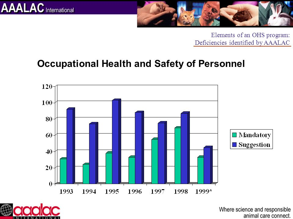 Occupational Health and Safety of Personnel