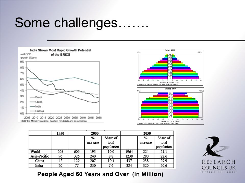 Some challenges……. People Aged 60 Years and Over (in Million)