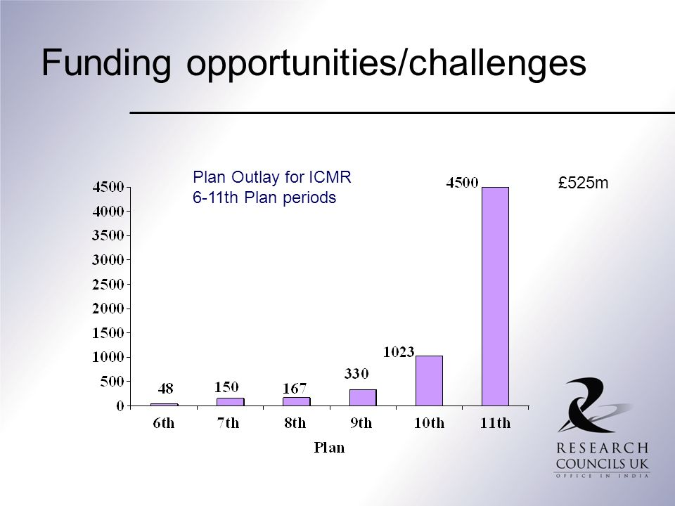 Funding opportunities/challenges