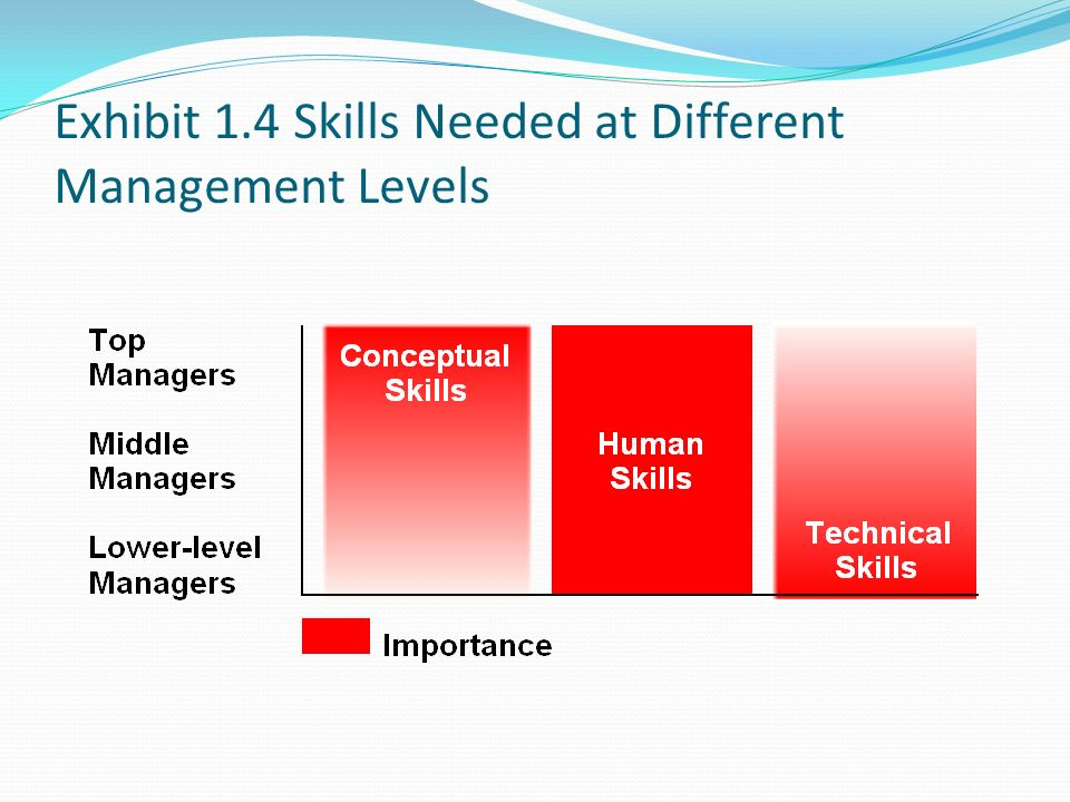 Exhibit 1.4 Skills Needed at Different Management Levels