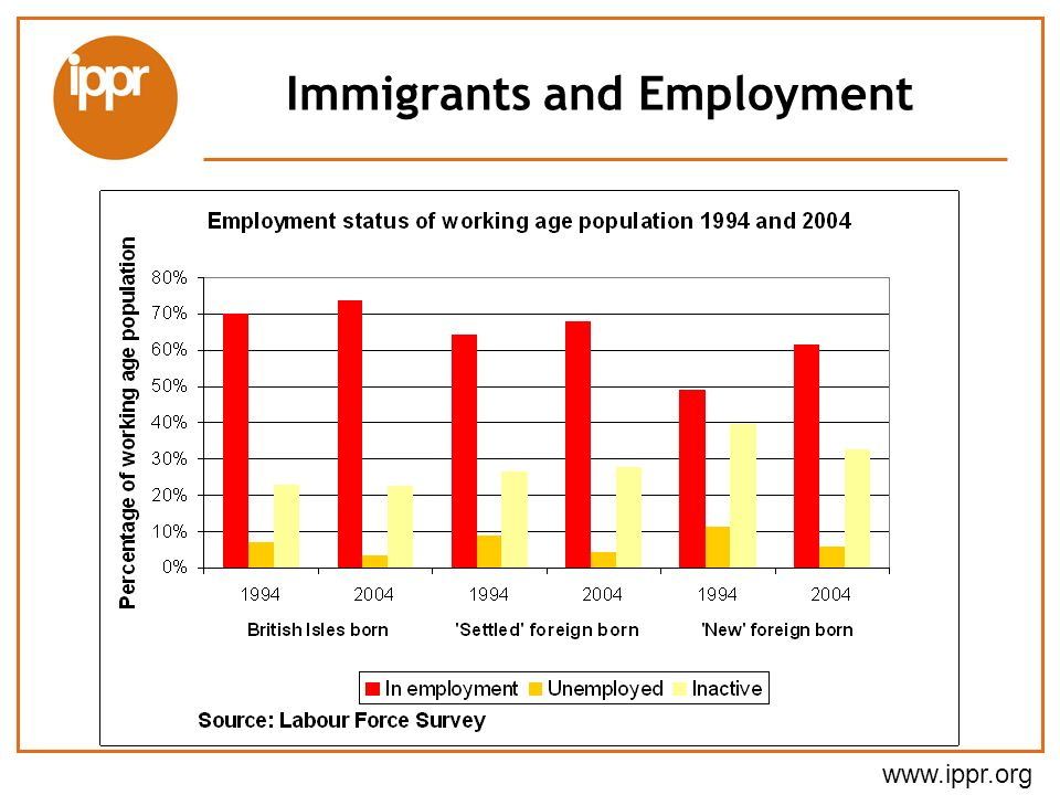 Immigrants and Employment