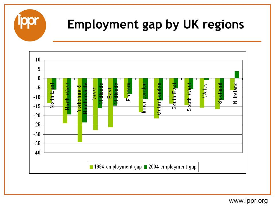 Employment gap by UK regions
