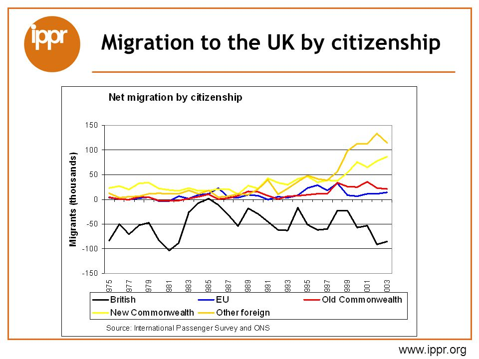 Migration to the UK by citizenship