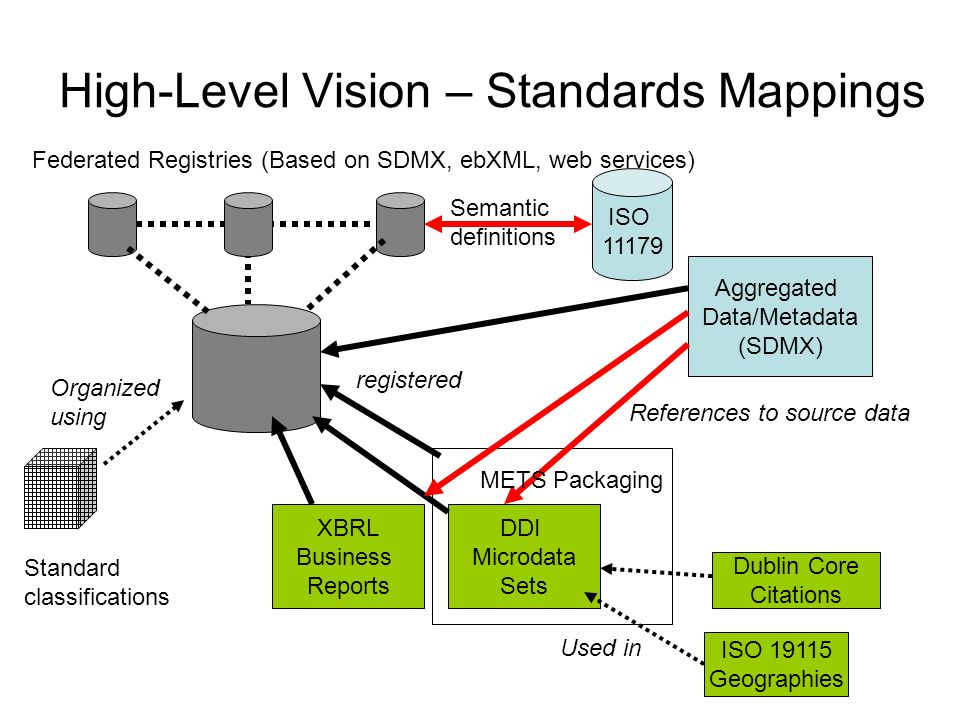 High-Level Vision – Standards Mappings
