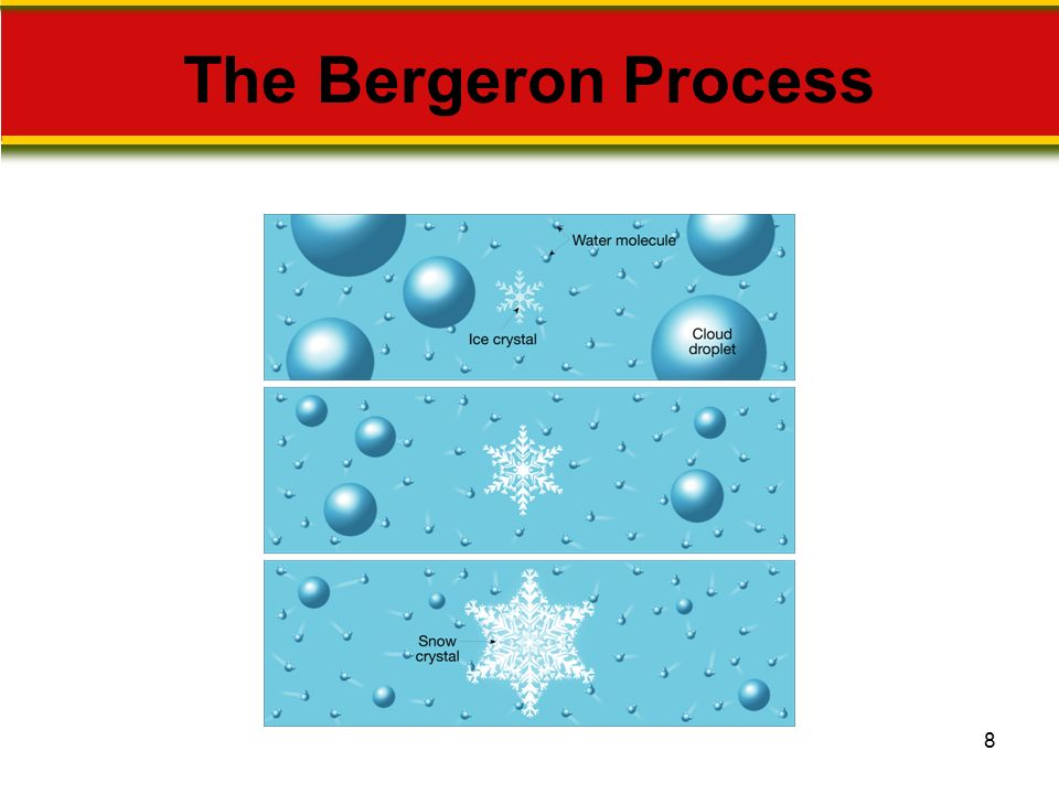 The Bergeron Process Makes no sense without caption in book