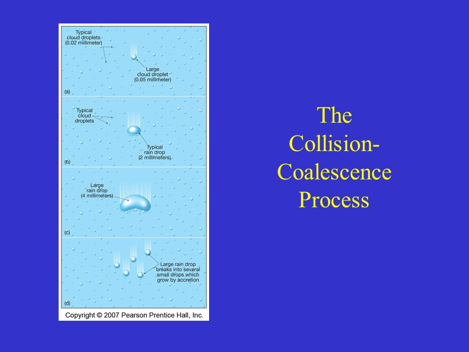 The Collision- Coalescence Process