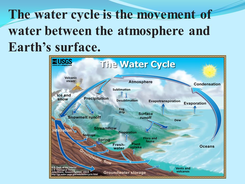 The water cycle is the movement of water between the atmosphere and Earth's surface.