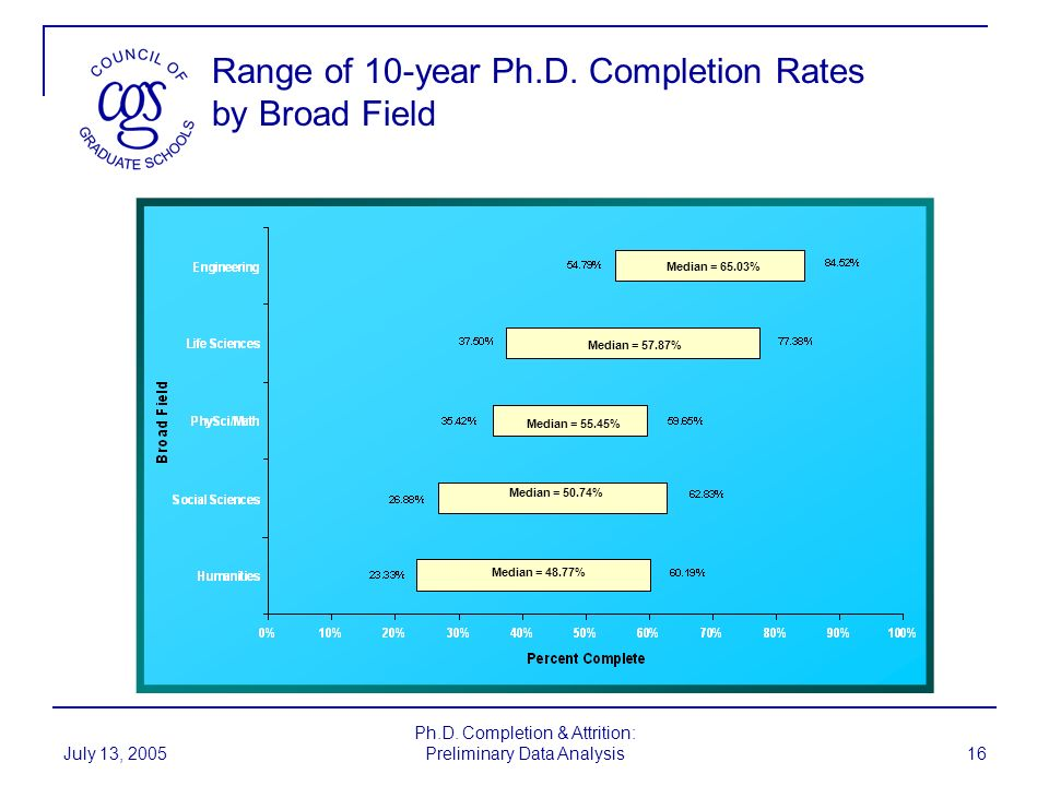 Range of 10-year Ph.D. Completion Rates by Broad Field