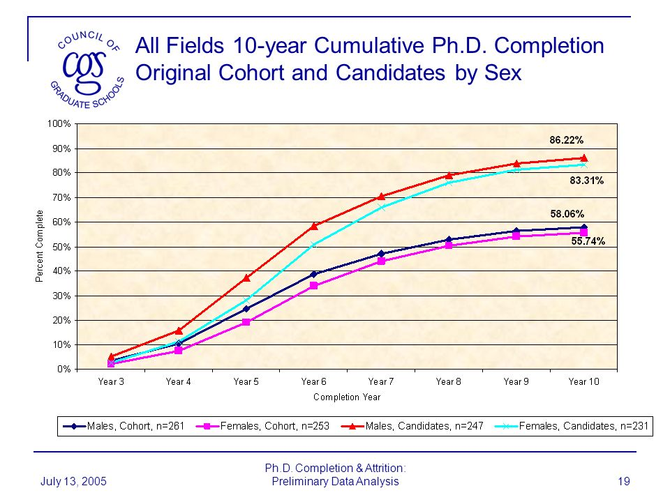 Ph.D. Completion & Attrition: Preliminary Data Analysis