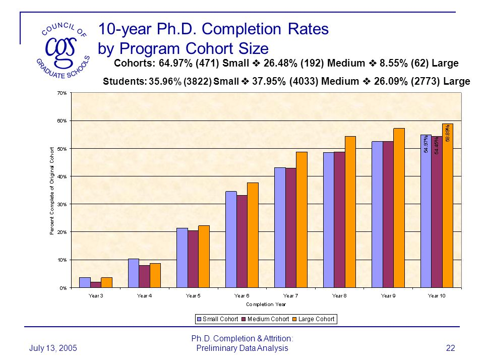 10-year Ph.D. Completion Rates by Program Cohort Size