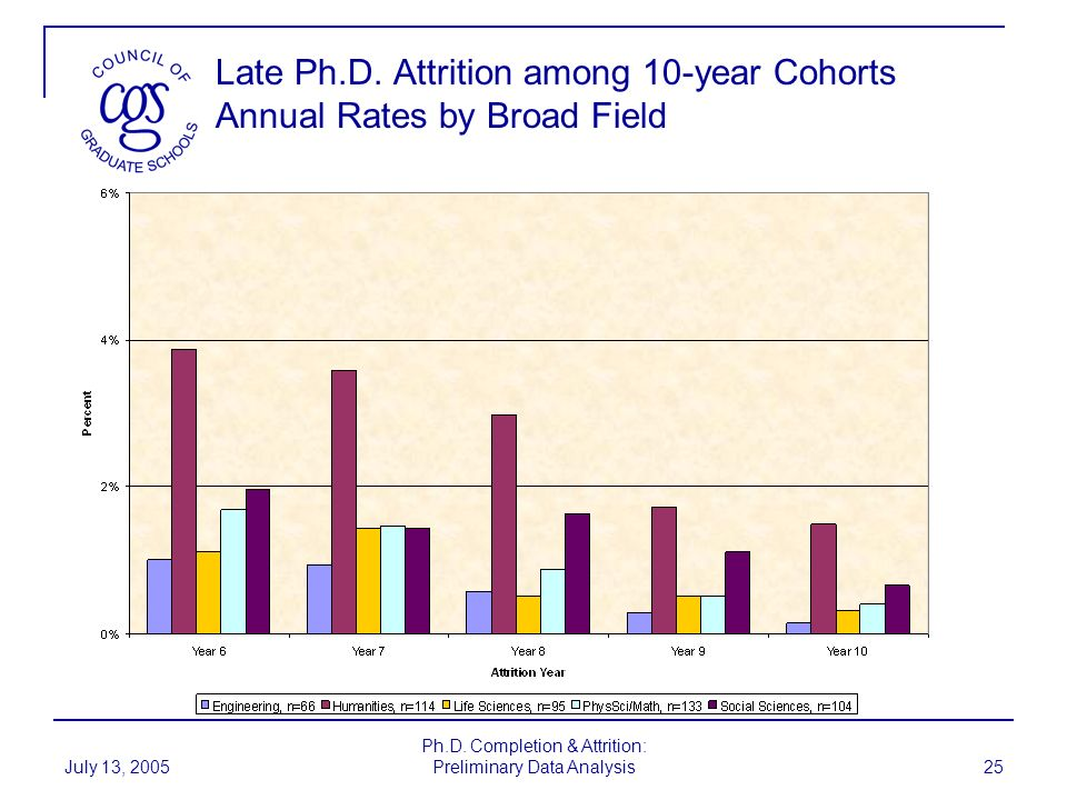 Late Ph.D. Attrition among 10-year Cohorts Annual Rates by Broad Field