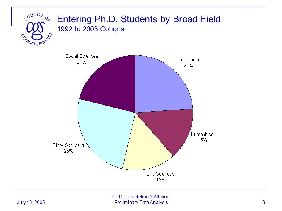 Entering Ph.D. Students by Broad Field 1992 to 2003 Cohorts
