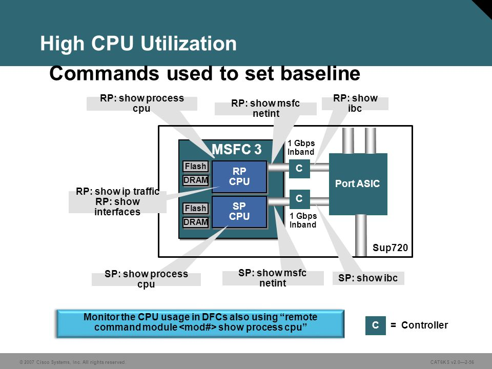 Cisco Catalyst 6500 Series Switches: - ppt download