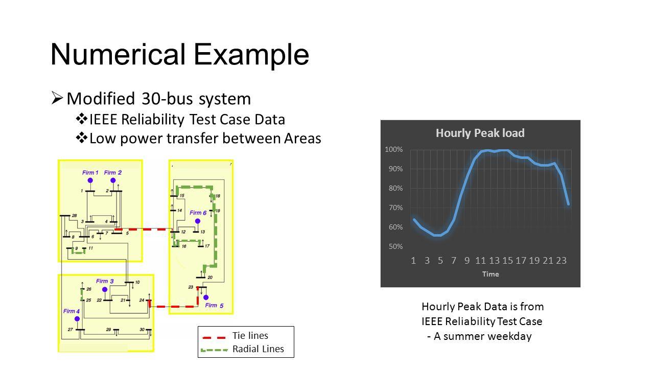 ieee 9 bus system data pdf