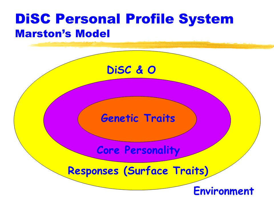 DiSC Personal Profile System Marston's Model