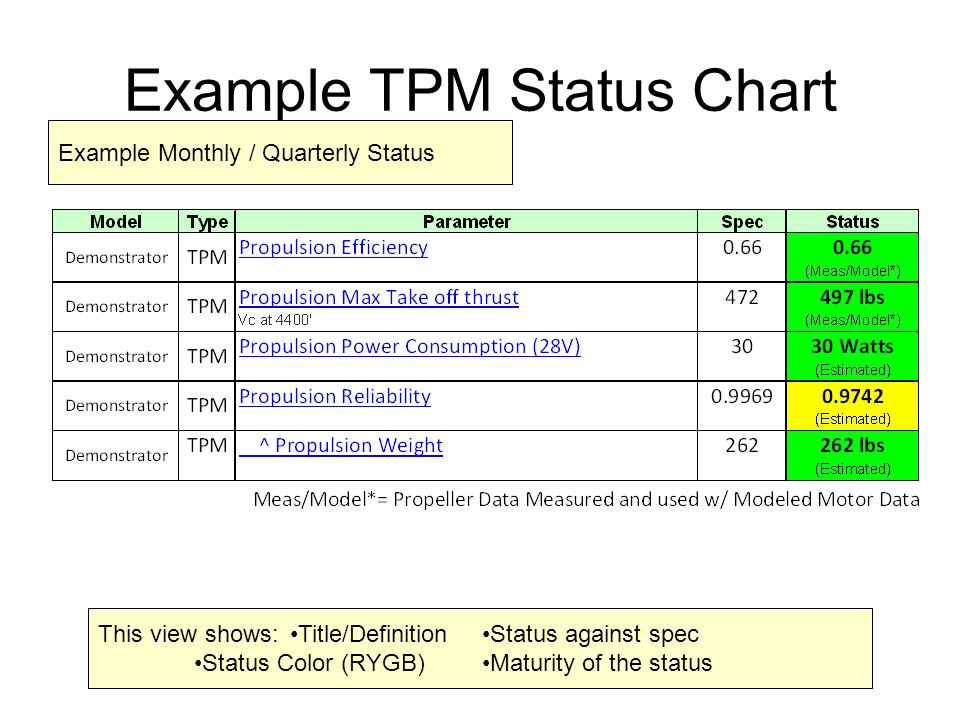 Example+TPM+Status+Chart Technical Performance Measures Examples For Tourism on canadian occupational,