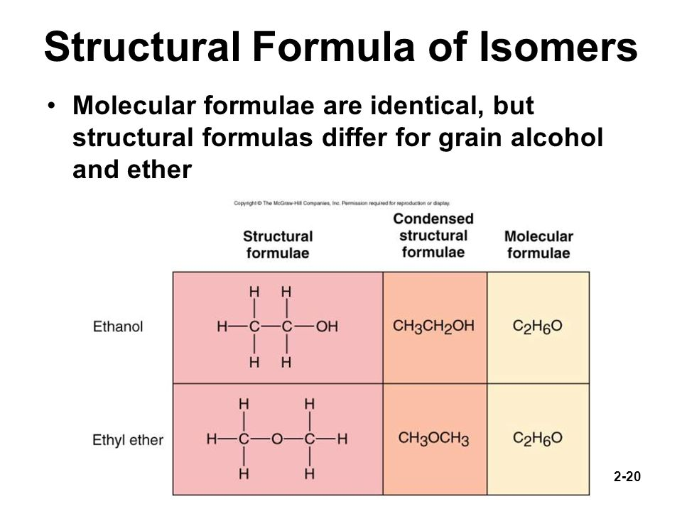 Structural Formula of Isomers