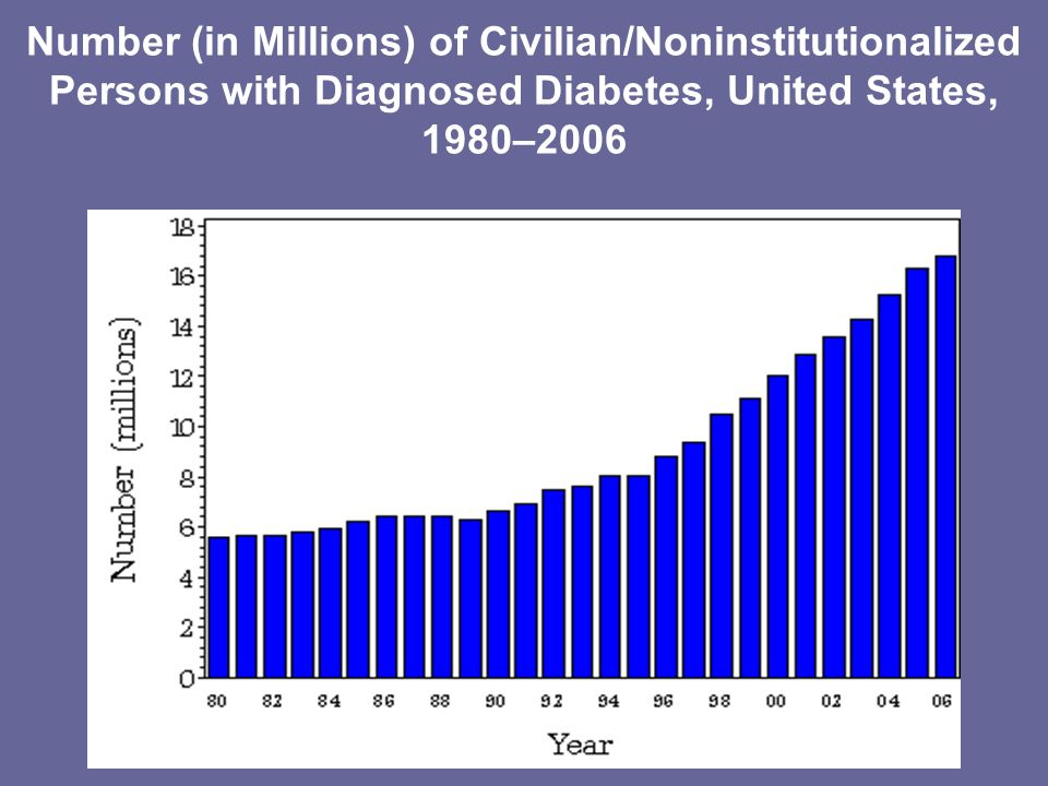 Number (in Millions) of Civilian/Noninstitutionalized Persons with Diagnosed Diabetes, United States, 1980–2006