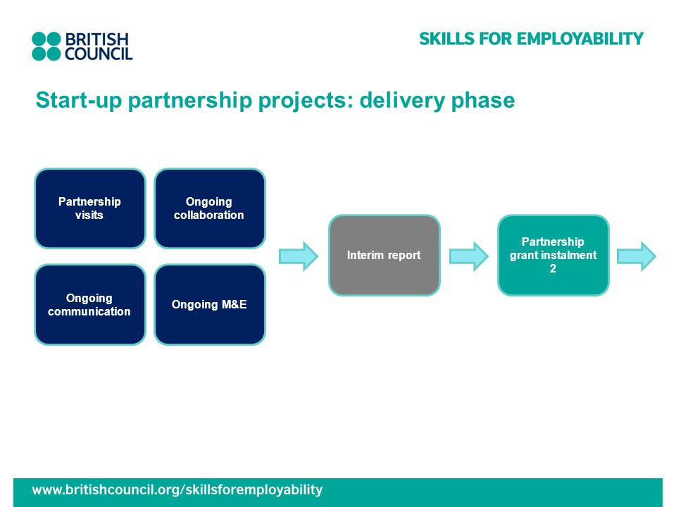 Start-up partnership projects: delivery phase