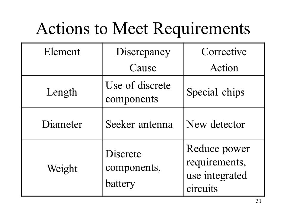 Actions to Meet Requirements