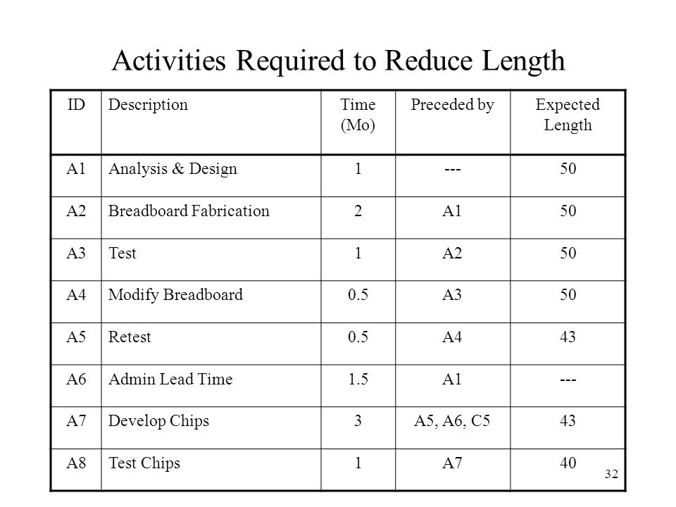 Activities Required to Reduce Length