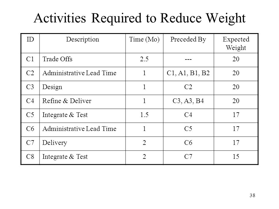 Activities Required to Reduce Weight